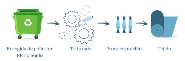 fabricacion poliester reciclado infografia